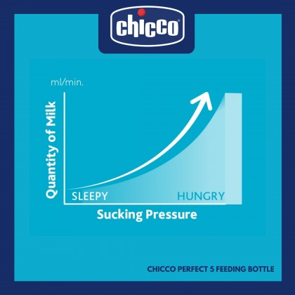 Chicco Feeding Bottle Perfect5 PP Uni 240 Medium Flow CL2